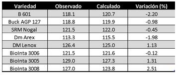 Tabla 2. Promedio de días desde siembra a espigazón observados y calculados a través de las ecuaciones de regresión.