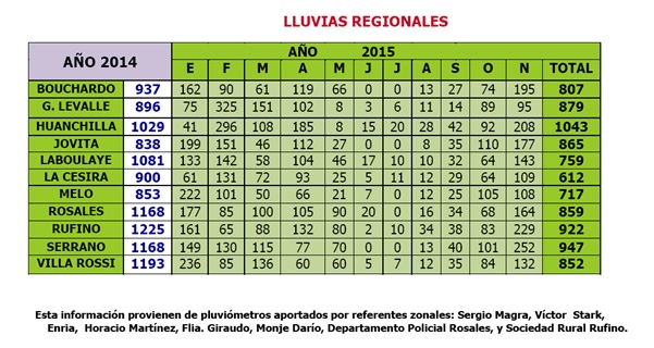 Lluvias regionales - Laboulaye